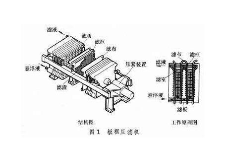 壓濾機結構